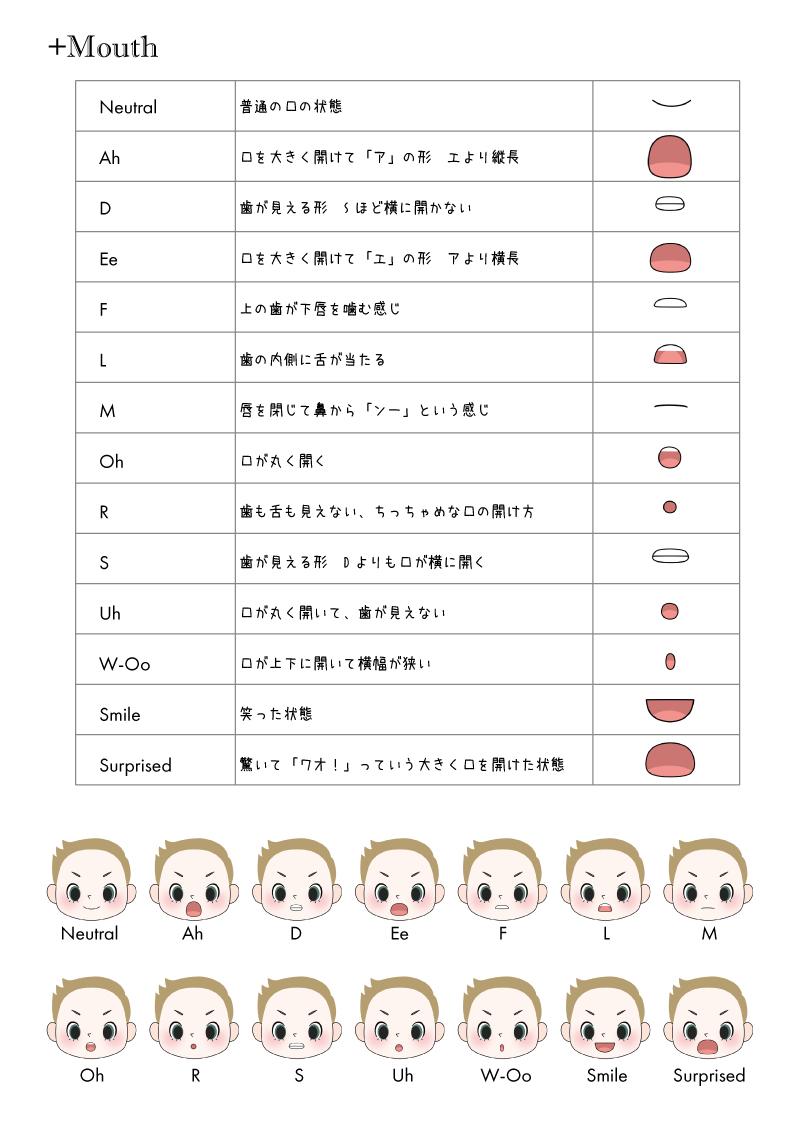 【Adobe Character Animator】14種類の口を区別するコツ【Mouth Shapes】